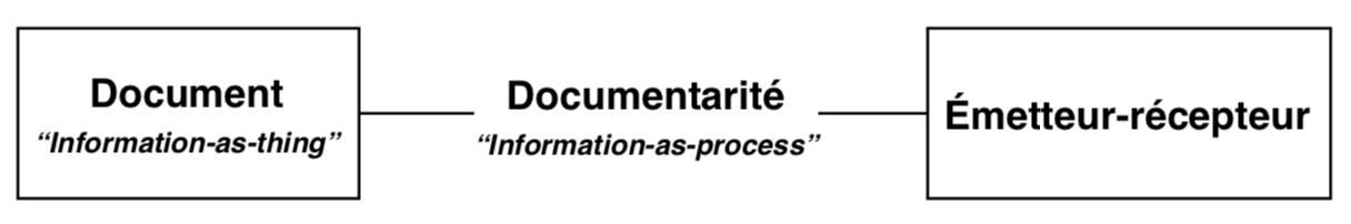 Documentarité